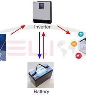 Hệ thống điện năng lượng mặt trời độc lập 100W