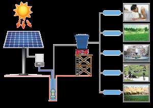 ứng dụng hệ thống bơm năng lượng mặt trời